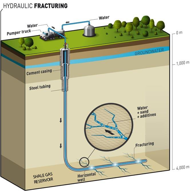 Schematic diagram of shale gas extraction process