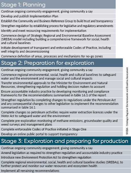 Fracking Implementation Steps