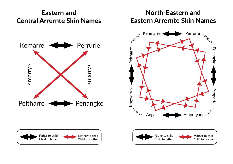 North Eastern and Eastern Arrernte skin names