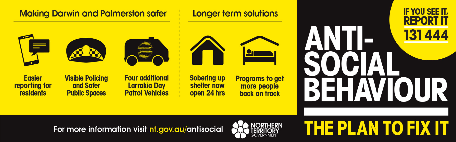 Anti-Social Behaviour Plan
